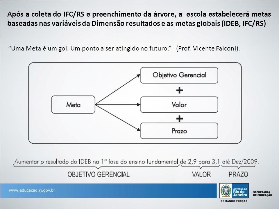 """""""Uma Meta é um gol. Um ponto a ser atingido no futuro."""" (Prof. Vicente Falconi). Após a coleta do IFC/RS e preenchimento da árvore, a escola estabelec"""