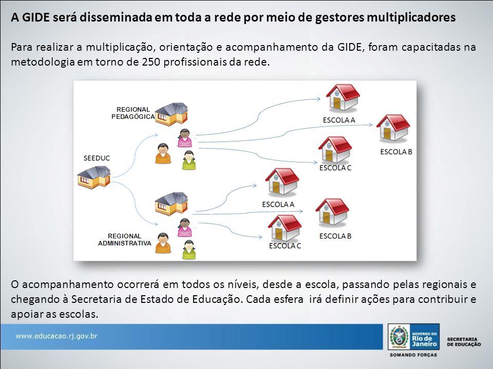 Para realizar a multiplicação, orientação e acompanhamento da GIDE, foram capacitadas na metodologia em torno de 250 profissionais da rede. A GIDE ser