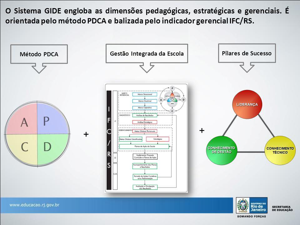 O Sistema GIDE engloba as dimensões pedagógicas, estratégicas e gerenciais. É orientada pelo método PDCA e balizada pelo indicador gerencial IFC/RS. M