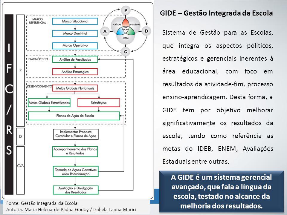 GIDE – Gestão Integrada da Escola Sistema de Gestão para as Escolas, que integra os aspectos políticos, estratégicos e gerenciais inerentes à área edu