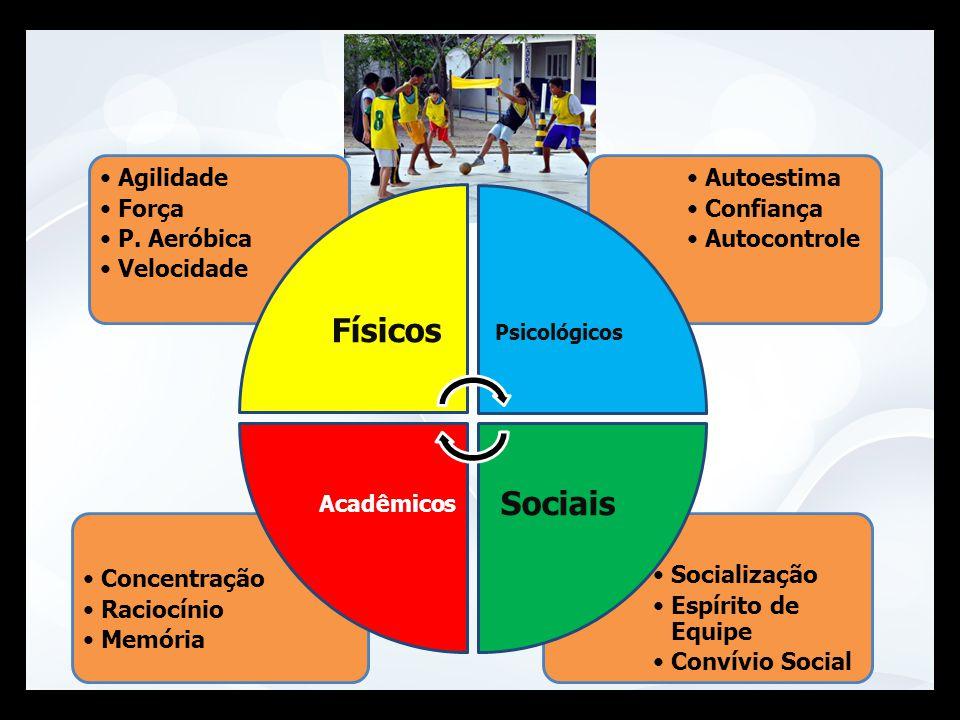 Socialização Espírito de Equipe Convívio Social Concentração Raciocínio Memória Autoestima Confiança Autocontrole Agilidade Força P. Aeróbica Velocida