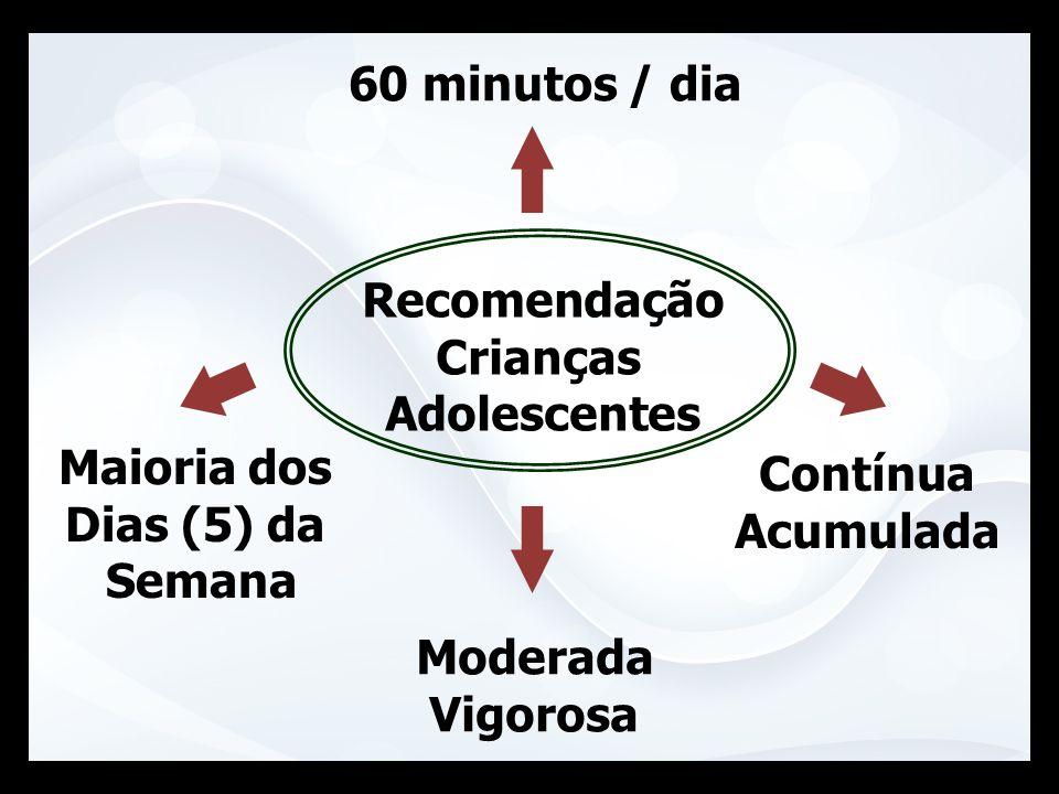 Recomendação Crianças Adolescentes 60 minutos / dia Maioria dos Dias (5) da Semana Contínua Acumulada Moderada Vigorosa