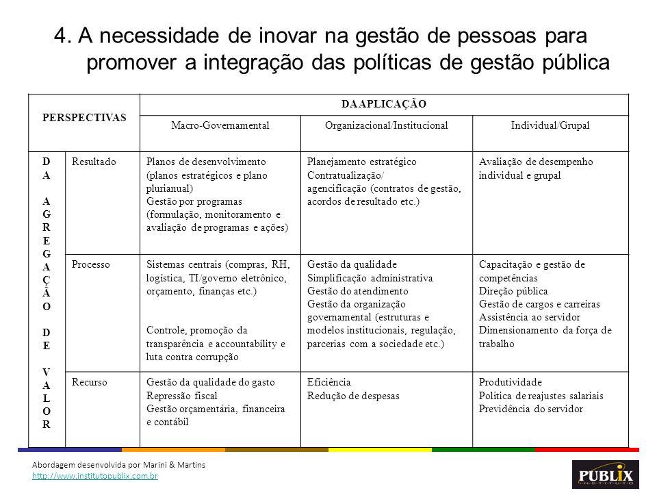 13 PERSPECTIVAS DA APLICAÇÃO Macro-GovernamentalOrganizacional/InstitucionalIndividual/Grupal DAAGREGAÇÃODEVALORDAAGREGAÇÃODEVALOR ResultadoPlanos de