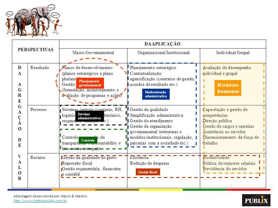 14 PERSPECTIVAS DA APLICAÇÃO Macro-GovernamentalOrganizacional/InstitucionalIndividual/Grupal DAAGREGAÇÃODEVALORDAAGREGAÇÃODEVALOR ResultadoPlanos de