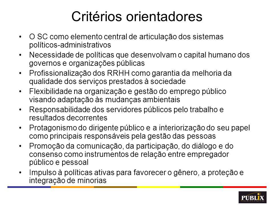 16 Critérios orientadores O SC como elemento central de articulação dos sistemas políticos-administrativos Necessidade de políticas que desenvolvam o