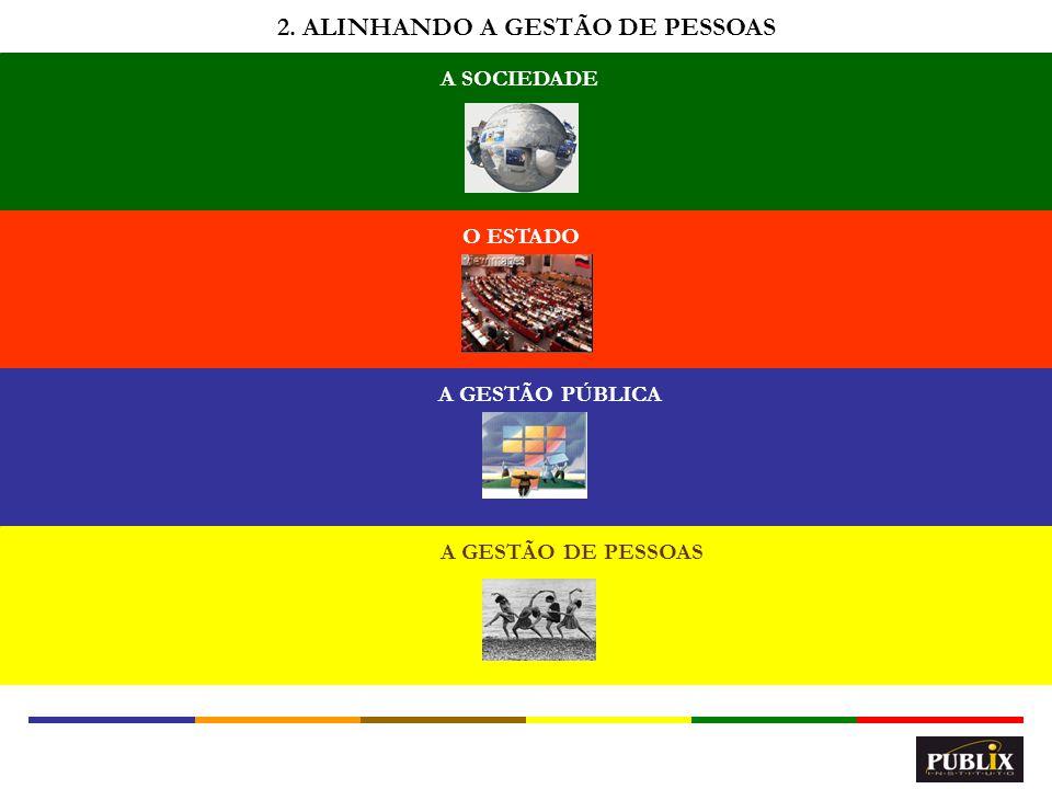 4 A SOCIEDADE O ESTADO A GESTÃO PÚBLICA A GESTÃO DE PESSOAS 2. ALINHANDO A GESTÃO DE PESSOAS