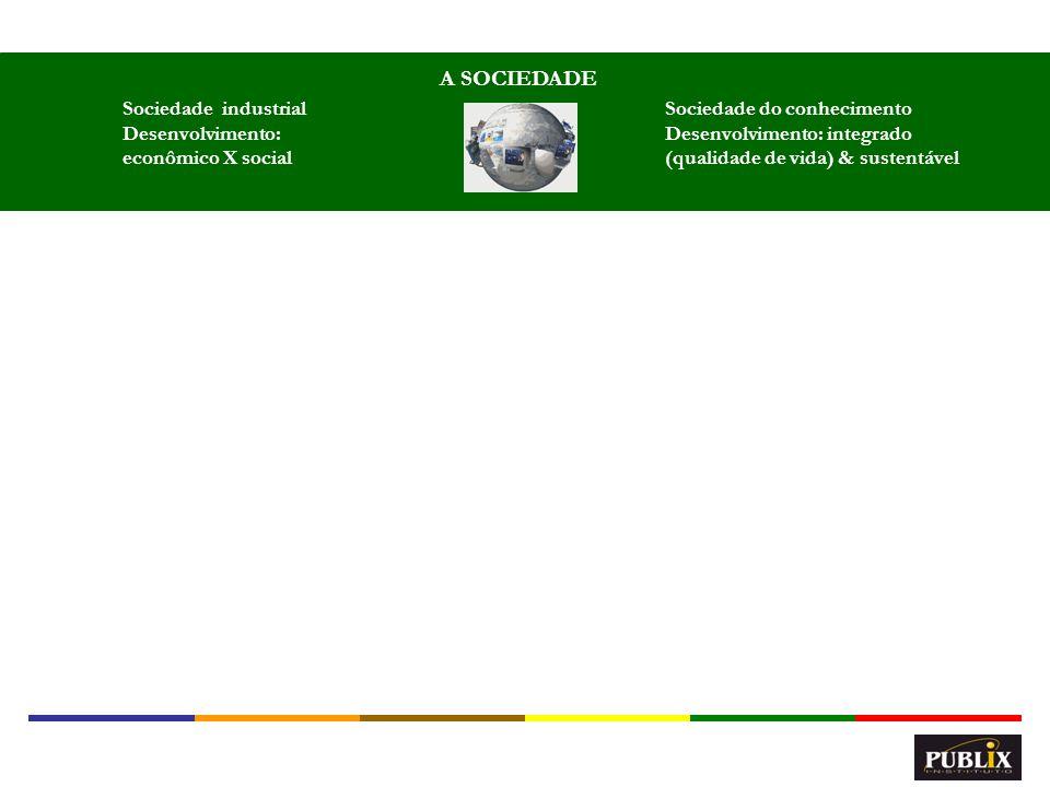 5 A SOCIEDADE Sociedade industrial Desenvolvimento: econômico X social Sociedade do conhecimento Desenvolvimento: integrado (qualidade de vida) & sust