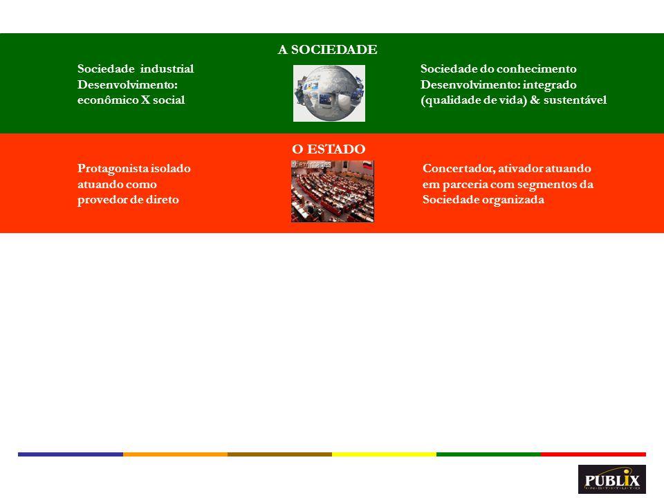 7 O ESTADO A SOCIEDADE A GESTÃO PÚBLICA Burocrático, fragmentado, auto-referenciada e orientado para a conformidade normativa Empreendedora, sistêmica, com foco no cidadão e orientada para resultados Sociedade industrial Desenvolvimento: econômico X social Sociedade do conhecimento Desenvolvimento: integrado (qualidade de vida) & sustentável Protagonista isolado atuando como provedor de direto Concertador, ativador atuando em parceria com segmentos da Sociedade organizada