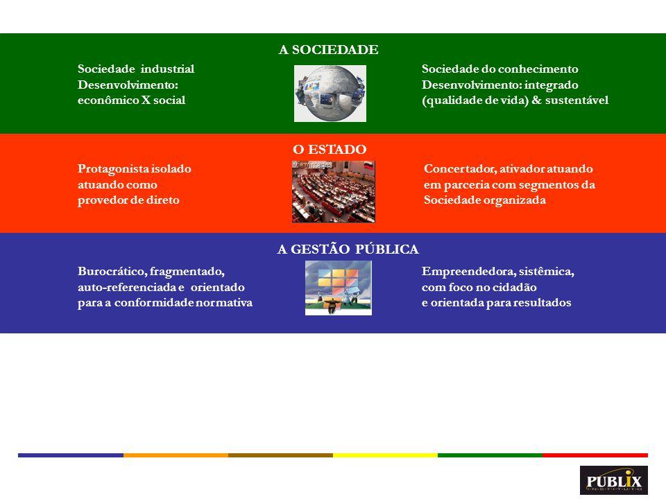8 O ESTADO Protagonista isolado atuando como provedor de direto Concertador, ativador atuando em parceria com segmentos da Sociedade organizada A SOCIEDADE Sociedade industrial Desenvolvimento: econômico X social Sociedade do conhecimento Desenvolvimento: integrado (qualidade de vida) & sustentável A GESTÃO PÚBLICA Burocrático, fragmentado, auto-referenciada e orientado para a conformidade normativa Empreendedora, sistêmica, com foco no cidadão e orientada para resultados A GESTÃO DE PESSOAS Cartorial, administração de pessoal e baseada no controle das mãos Estratégica, gestão de pessoas e orientada no comprometimento das mentes
