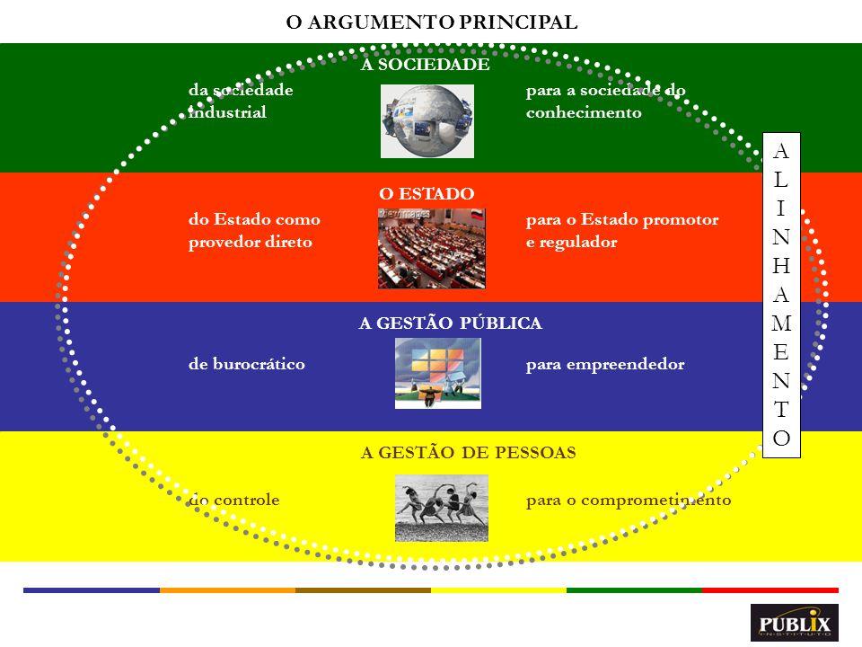 9 A SOCIEDADE O ESTADO A GESTÃO PÚBLICA A GESTÃO DE PESSOAS O ARGUMENTO PRINCIPAL do Estado como provedor direto para o Estado promotor e regulador da
