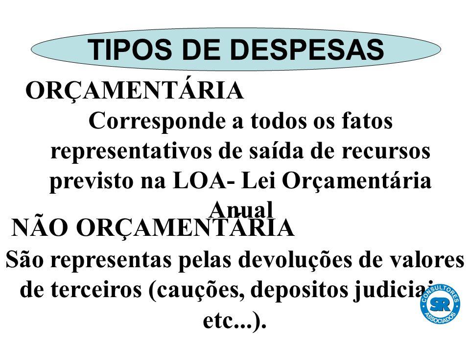 ORÇAMENTÁRIA Corresponde a todos os fatos representativos de saída de recursos previsto na LOA- Lei Orçamentária Anual NÃO ORÇAMENTÁRIA São representas pelas devoluções de valores de terceiros (cauções, depositos judiciais, etc...).