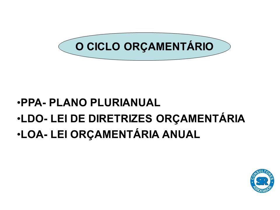 PPA- PLANO PLURIANUAL LDO- LEI DE DIRETRIZES ORÇAMENTÁRIA LOA- LEI ORÇAMENTÁRIA ANUAL O CICLO ORÇAMENTÁRIO