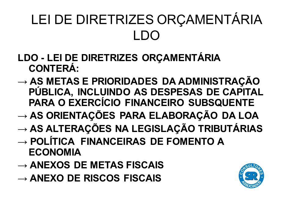 LEI DE DIRETRIZES ORÇAMENTÁRIA LDO LDO - LEI DE DIRETRIZES ORÇAMENTÁRIA CONTERÁ: → AS METAS E PRIORIDADES DA ADMINISTRAÇÃO PÚBLICA, INCLUINDO AS DESPESAS DE CAPITAL PARA O EXERCÍCIO FINANCEIRO SUBSQUENTE → AS ORIENTAÇÕES PARA ELABORAÇÃO DA LOA → AS ALTERAÇÕES NA LEGISLAÇÃO TRIBUTÁRIAS → POLÍTICA FINANCEIRAS DE FOMENTO A ECONOMIA → ANEXOS DE METAS FISCAIS → ANEXO DE RISCOS FISCAIS