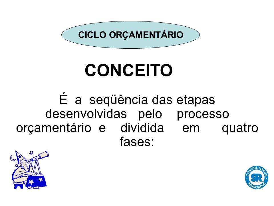 CONCEITO É a seqüência das etapas desenvolvidas pelo processo orçamentário e dividida em quatro fases: CICLO ORÇAMENTÁRIO