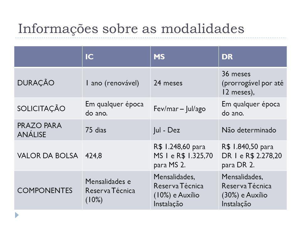 Informações sobre as modalidades ICMSDR DURAÇÃO1 ano (renovável)24 meses 36 meses (prorrogável por até 12 meses), SOLICITAÇÃO Em qualquer época do ano