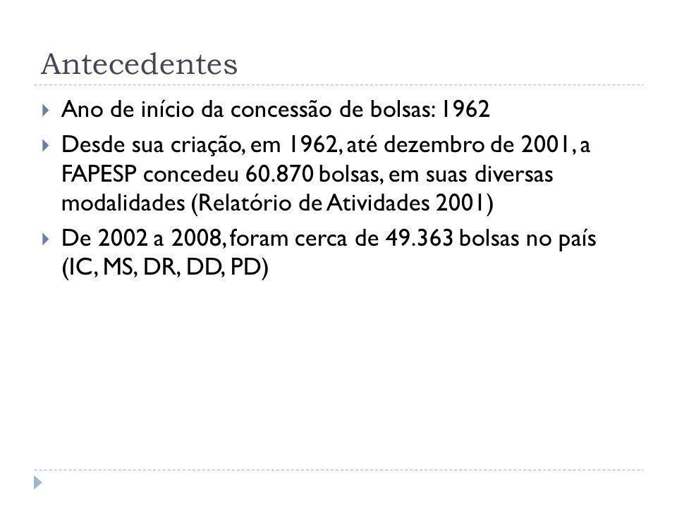 Antecedentes  Ano de início da concessão de bolsas: 1962  Desde sua criação, em 1962, até dezembro de 2001, a FAPESP concedeu 60.870 bolsas, em suas