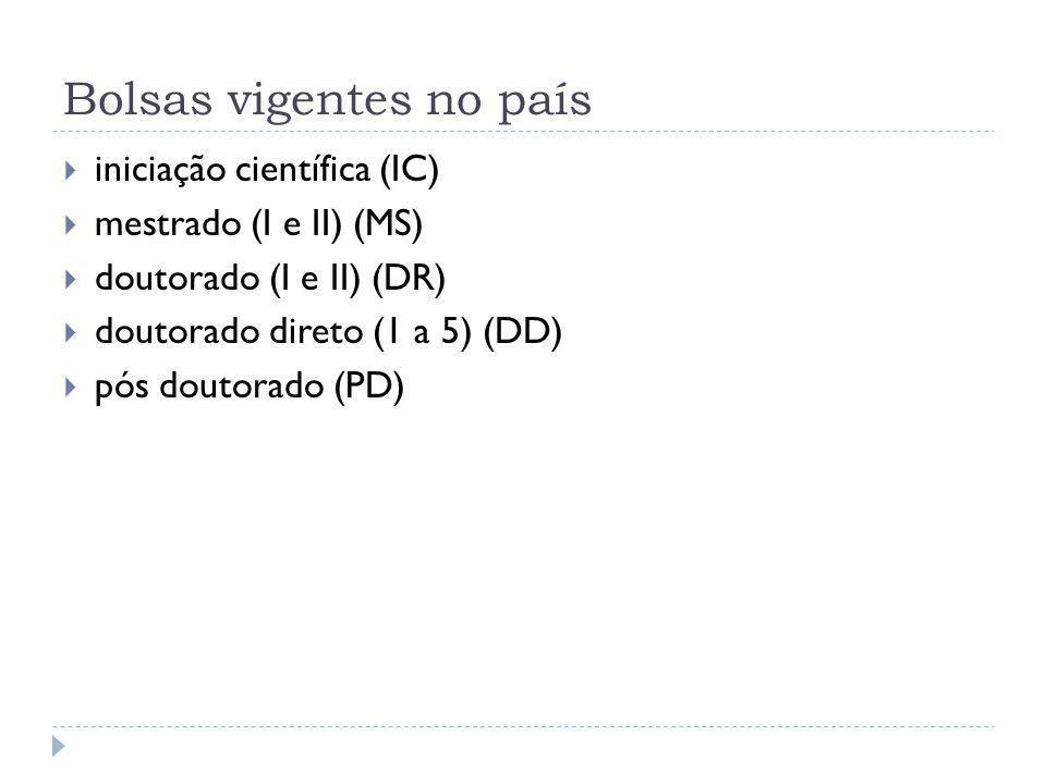 Bolsas vigentes no país  iniciação científica (IC)  mestrado (I e II) (MS)  doutorado (I e II) (DR)  doutorado direto (1 a 5) (DD)  pós doutorado