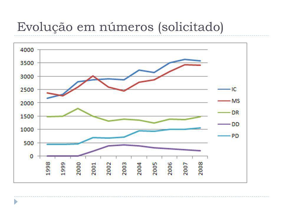 Evolução em números (contratado) 1995 – incremento na concessão de bolsas (aumento da demanda e do crescimento do sistema de pós- graduação; redução do número de bolsas concedidas pelos órgãos federais.) 2001 – mudança na forma de avaliação e aprovação das propostas (maior rigidez) 2006 – aumento da cota para bolsas de mestrado