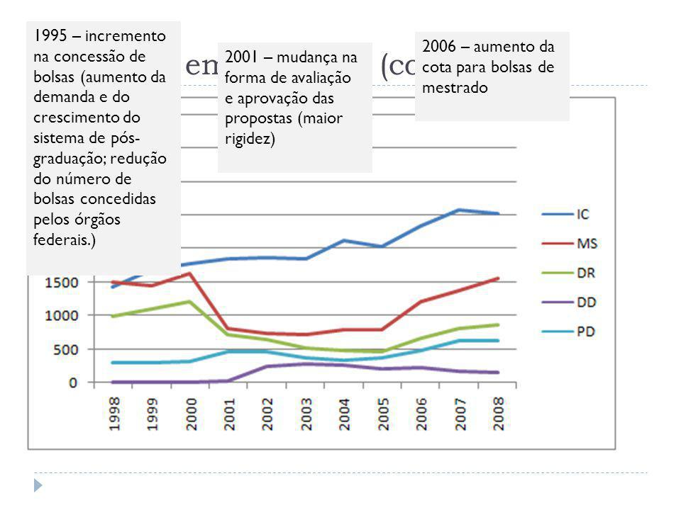Evolução em números (contratado) 1995 – incremento na concessão de bolsas (aumento da demanda e do crescimento do sistema de pós- graduação; redução d