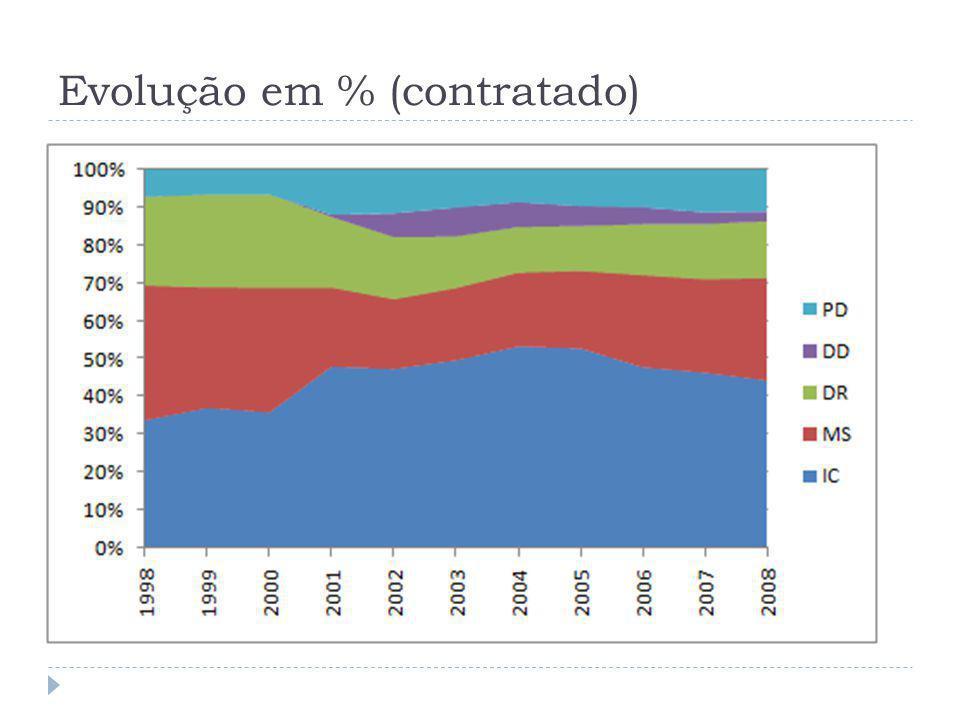 Informações sobre as modalidades ICMSDR DURAÇÃO1 ano (renovável)24 meses 36 meses (prorrogável por até 12 meses), SOLICITAÇÃO Em qualquer época do ano.