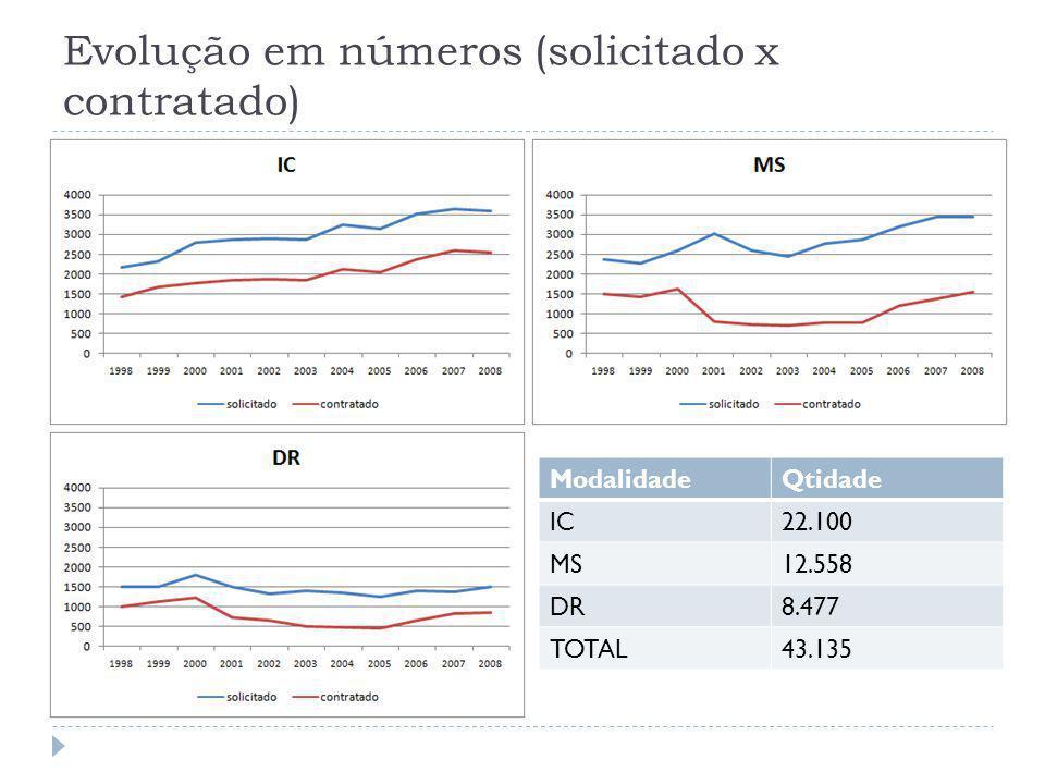Evolução em números (solicitado x contratado) ModalidadeQtidade IC22.100 MS12.558 DR8.477 TOTAL43.135