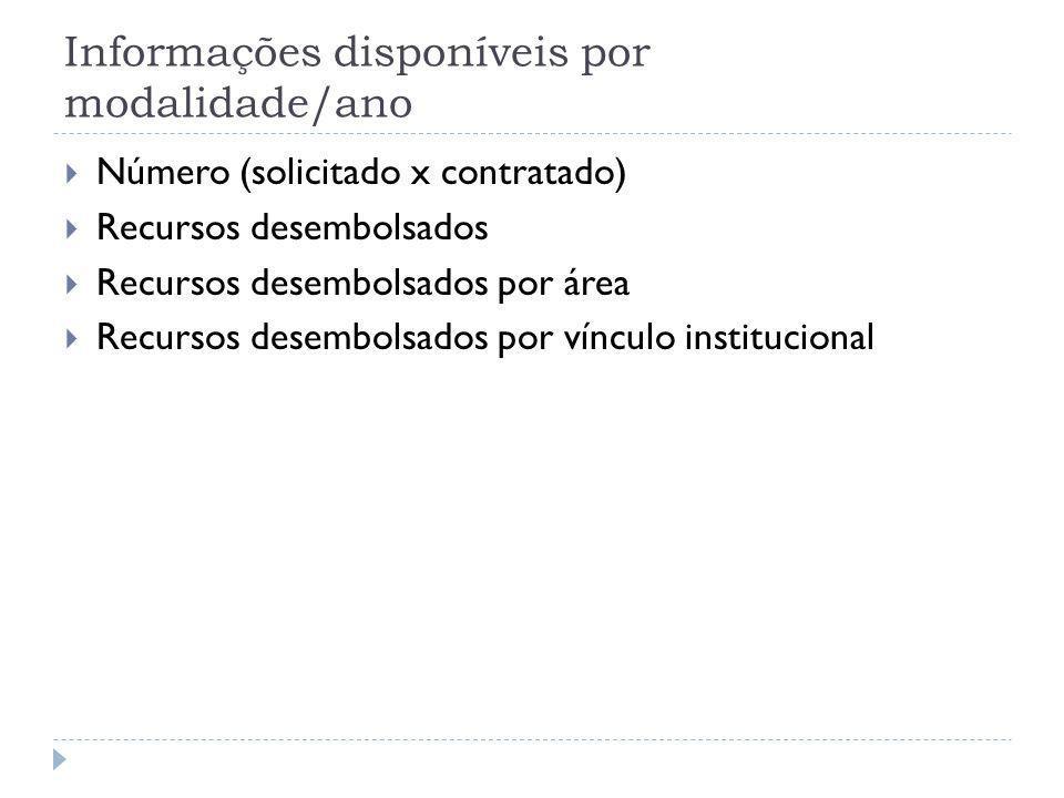 Informações disponíveis por modalidade/ano  Número (solicitado x contratado)  Recursos desembolsados  Recursos desembolsados por área  Recursos de