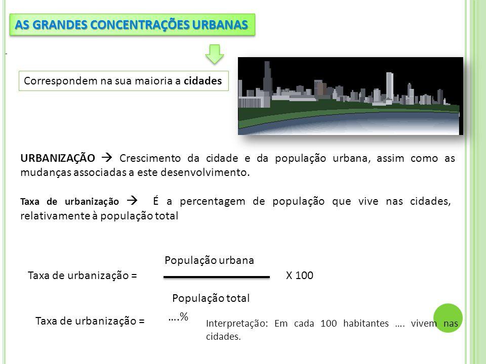 Taxa de urbanização  É a percentagem de população que vive nas cidades, relativamente à população total AS GRANDES CONCENTRAÇÕES URBANAS Correspondem