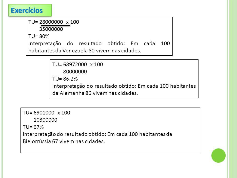 TU= 28000000 x 100 35000000 TU= 80% Interpretação do resultado obtido: Em cada 100 habitantes da Venezuela 80 vivem nas cidades. TU= 68972000 x 100 80
