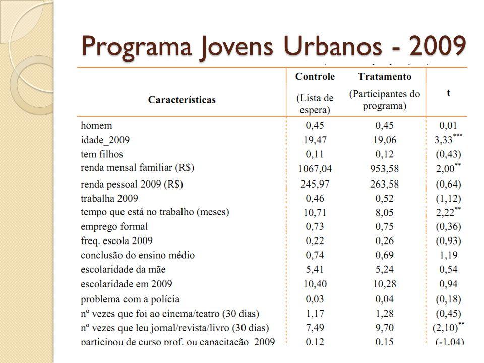 Programa Jovens Urbanos - 2009