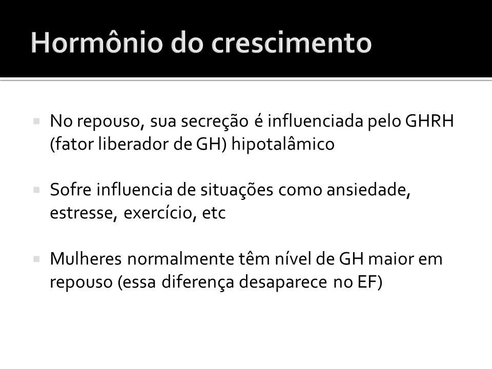  No repouso, sua secreção é influenciada pelo GHRH (fator liberador de GH) hipotalâmico  Sofre influencia de situações como ansiedade, estresse, exe
