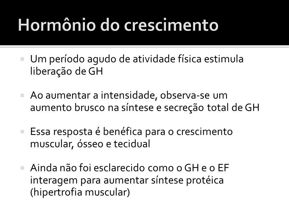  Um período agudo de atividade física estimula liberação de GH  Ao aumentar a intensidade, observa-se um aumento brusco na síntese e secreção total