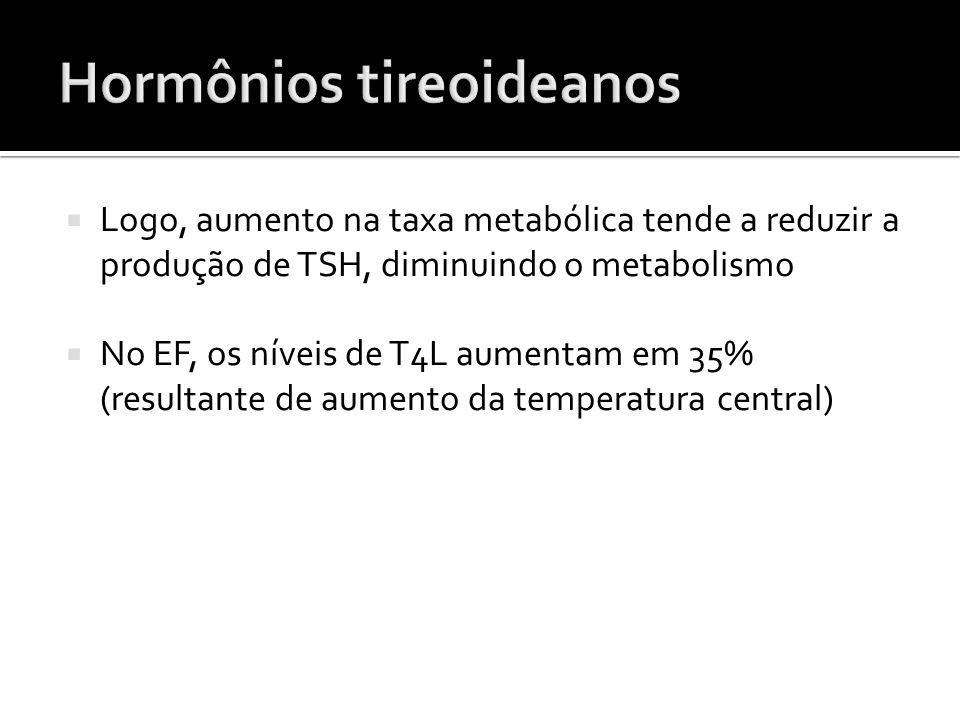  Logo, aumento na taxa metabólica tende a reduzir a produção de TSH, diminuindo o metabolismo  No EF, os níveis de T4L aumentam em 35% (resultante d