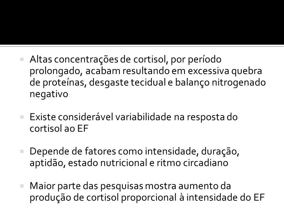  Altas concentrações de cortisol, por período prolongado, acabam resultando em excessiva quebra de proteínas, desgaste tecidual e balanço nitrogenado