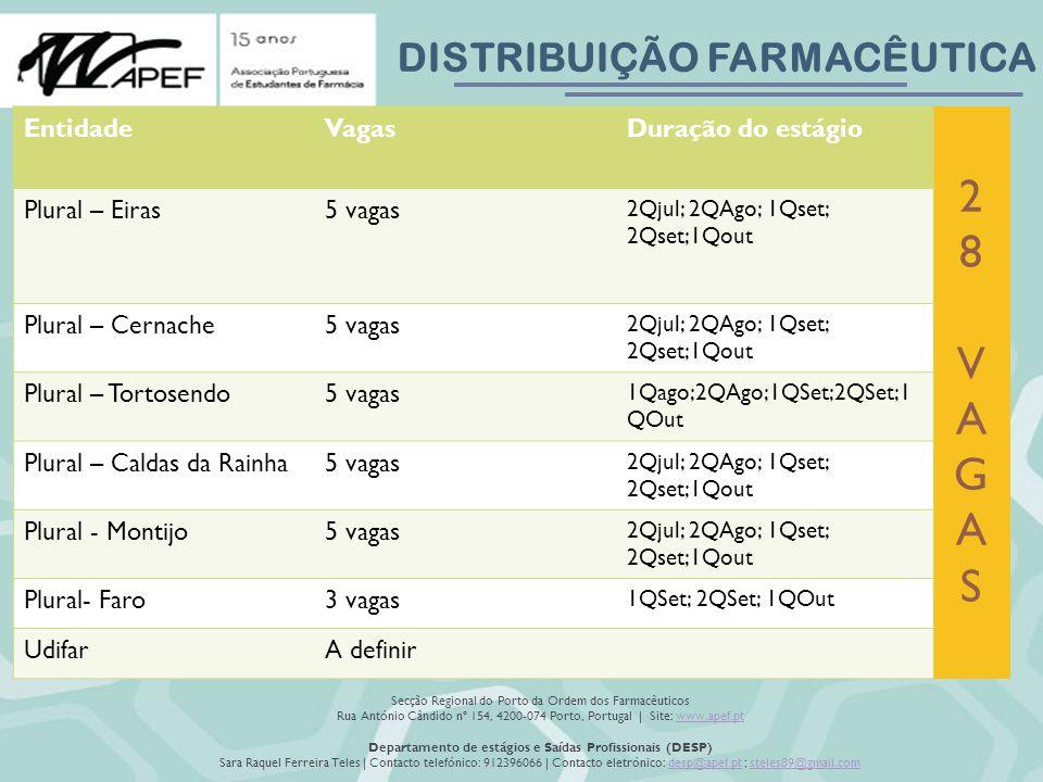 DISTRIBUIÇÃO FARMACÊUTICA Secção Regional do Porto da Ordem dos Farmacêuticos Rua António Cândido nº 154, 4200-074 Porto, Portugal | Site: www.apef.ptwww.apef.pt Departamento de estágios e Saídas Profissionais (DESP) Sara Raquel Ferreira Teles | Contacto telefónico: 912396066 | Contacto eletrónico: desp@apef.pt ; steles89@gmail.comdesp@apef.ptsteles89@gmail.com 28VAGAS 28VAGAS EntidadeVagasDuração do estágio Plural – Eiras5 vagas 2Qjul; 2QAgo; 1Qset; 2Qset;1Qout Plural – Cernache5 vagas 2Qjul; 2QAgo; 1Qset; 2Qset;1Qout Plural – Tortosendo5 vagas 1Qago;2QAgo;1QSet;2QSet;1 QOut Plural – Caldas da Rainha5 vagas 2Qjul; 2QAgo; 1Qset; 2Qset;1Qout Plural - Montijo5 vagas 2Qjul; 2QAgo; 1Qset; 2Qset;1Qout Plural- Faro3 vagas 1QSet; 2QSet; 1QOut UdifarA definir