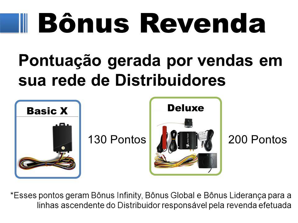 Bônus Revenda Pontuação gerada por vendas em sua rede de Distribuidores Basic X 200 Pontos Deluxe 130 Pontos *Esses pontos geram Bônus Infinity, Bônus