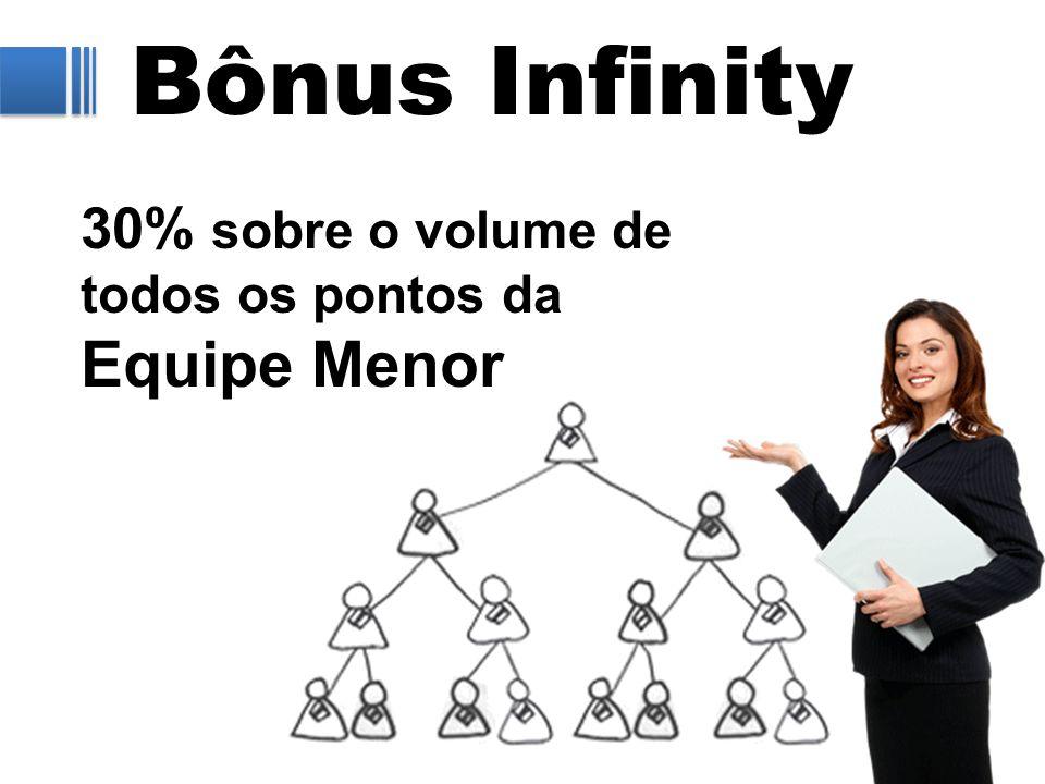 Bônus Infinity 30% sobre o volume de todos os pontos da Equipe Menor