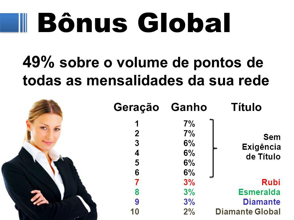Bônus Global 49% sobre o volume de pontos de todas as mensalidades da sua rede GeraçãoGanhoTítulo 1 2 3 4 5 6 7 8 9 10 7% 6% 3% 2% Rubi Esmeralda Diam