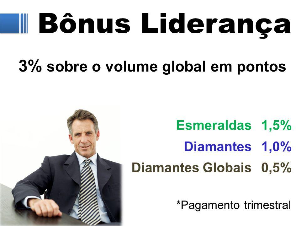 Bônus Liderança 3% sobre o volume global em pontos 1,5% 1,0% 0,5% Esmeraldas Diamantes Diamantes Globais *Pagamento trimestral