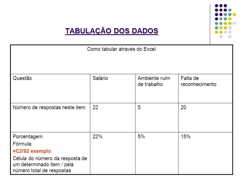 TABULAÇÃO DOS DADOS Como tabular através do Excel QuestãoSalárioAmbiente ruim de trabalho Falta de reconhecimento Número de respostas neste item22520