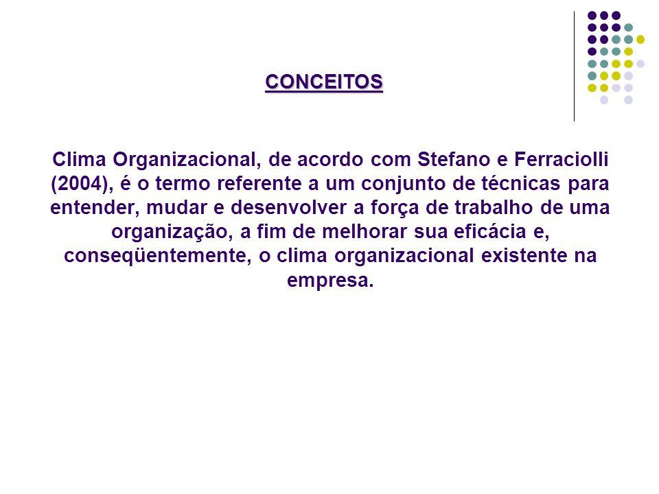 Clima Organizacional, de acordo com Stefano e Ferraciolli (2004), é o termo referente a um conjunto de técnicas para entender, mudar e desenvolver a f