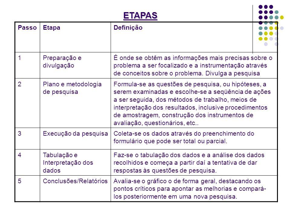 PassoEtapaDefinição 1Preparação e divulgação É onde se obtêm as informações mais precisas sobre o problema a ser focalizado e a instrumentação através
