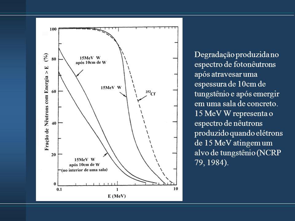 Degradação produzida no espectro de fotonêutrons após atravesar uma espessura de 10cm de tungstênio e após emergir em uma sala de concreto. 15 MeV W r