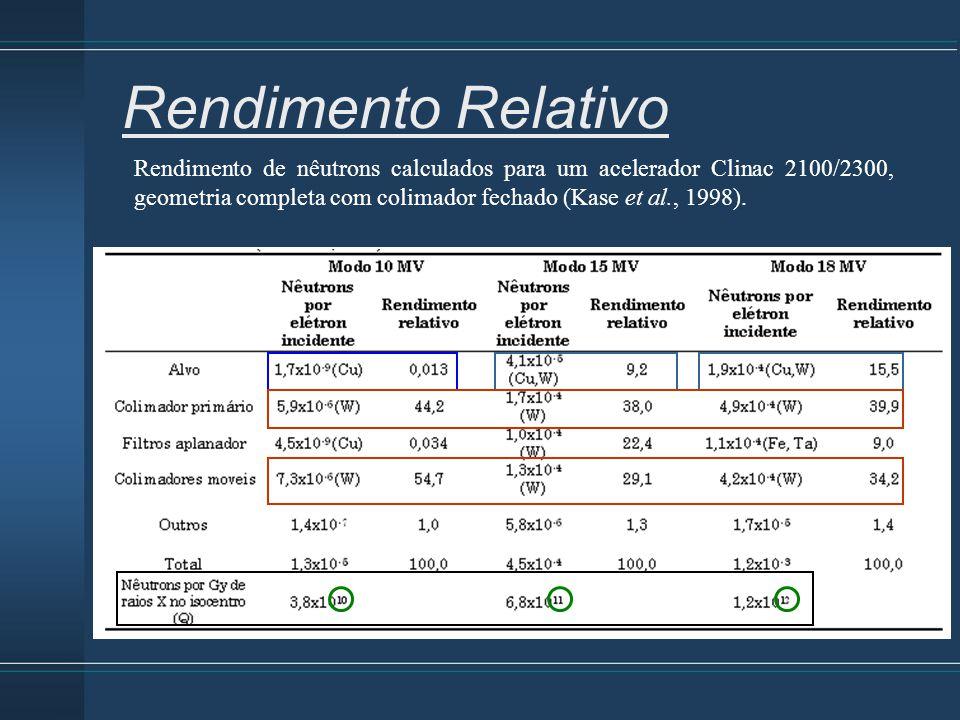 Rendimento de nêutrons calculados para um acelerador Clinac 2100/2300, geometria completa com colimador fechado (Kase et al., 1998). Rendimento Relati