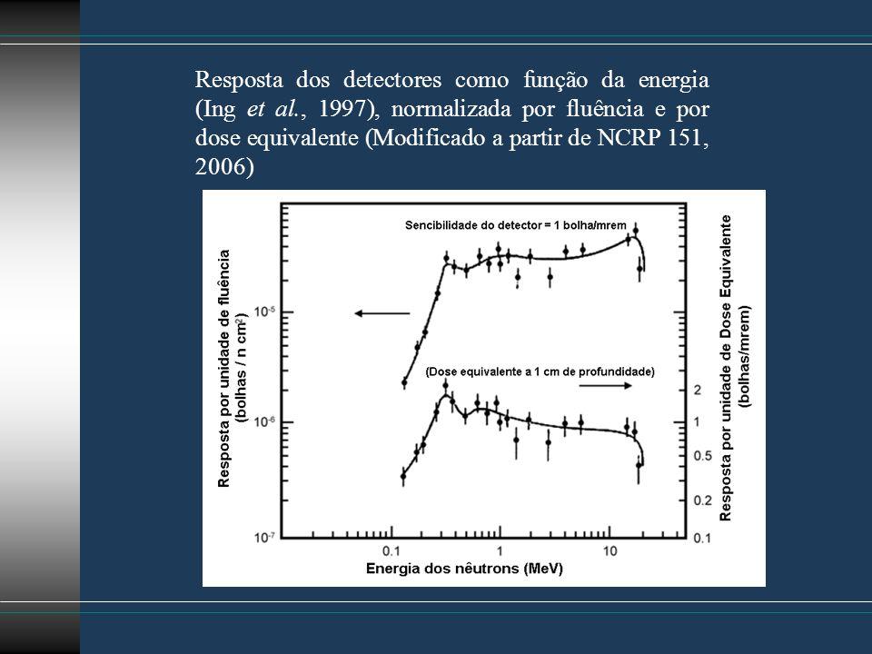 Resposta dos detectores como função da energia (Ing et al., 1997), normalizada por fluência e por dose equivalente (Modificado a partir de NCRP 151, 2