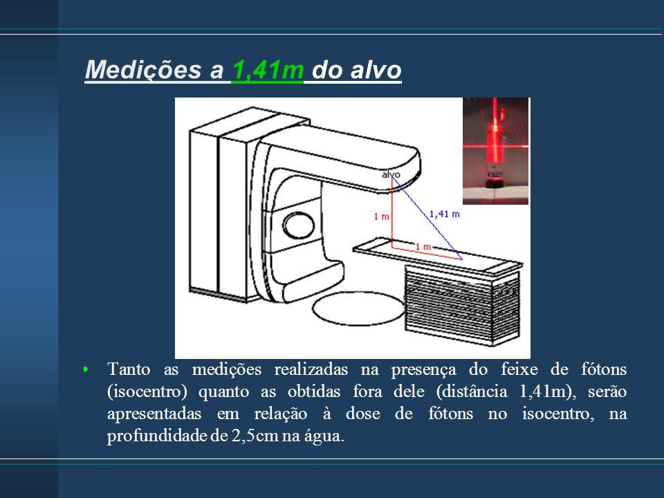 Aceleradores: Clinac 10 e 15 MV (3) Siemens 15 e 18 MV (3) Detectores BDT e BD-PND Campo de irradiação 10 cm x 10 cm Medições a 1,41m do alvo Tanto as