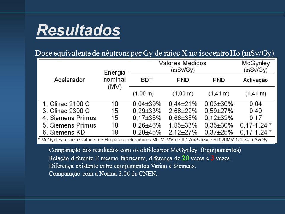 Dose equivalente de nêutrons por Gy de raios X no isocentro Ho (mSv/Gy). Resultados Comparação dos resultados com os obtidos por McGynley (Equipamento