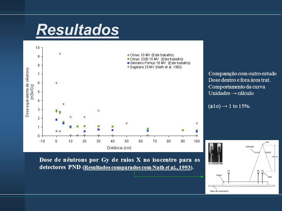 Dose de nêutrons por Gy de raios X no isocentro para os detectores PND (Resultados comparados com Nath et al., 1993). Resultados Comparação com outro