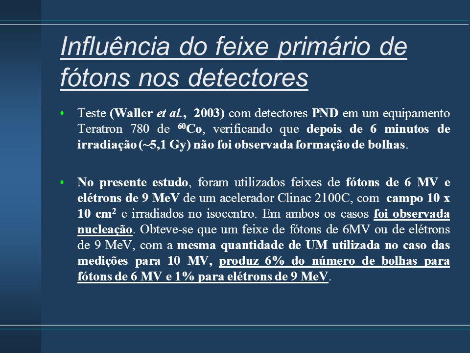 Influência do feixe primário de fótons nos detectores Teste (Waller et al., 2003) com detectores PND em um equipamento Teratron 780 de 60 Co, verifica