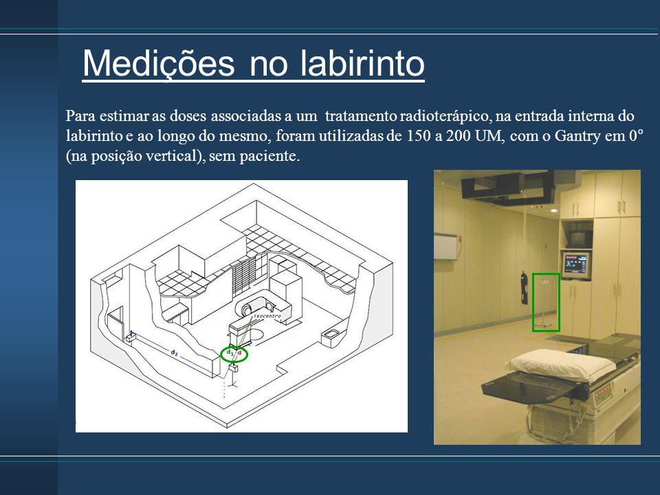 Para estimar as doses associadas a um tratamento radioterápico, na entrada interna do labirinto e ao longo do mesmo, foram utilizadas de 150 a 200 UM,