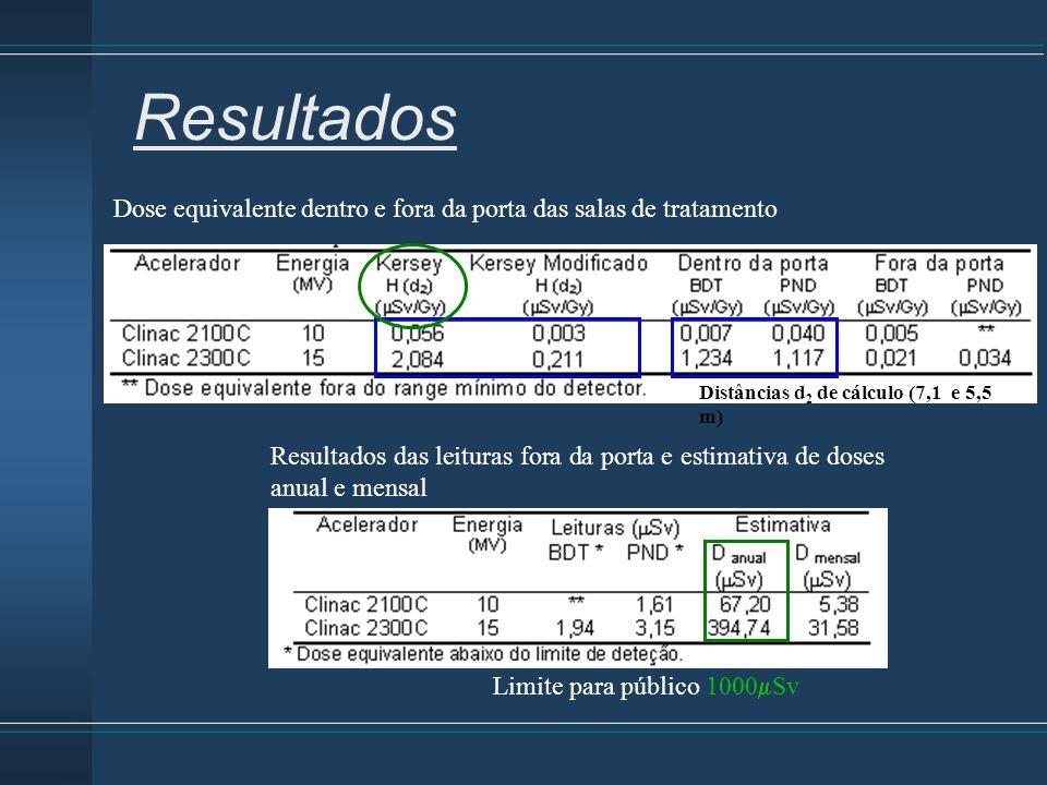 Resultados Resultados das leituras fora da porta e estimativa de doses anual e mensal Dose equivalente dentro e fora da porta das salas de tratamento